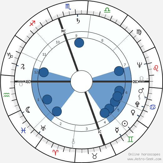 William Styron wikipedia, horoscope, astrology, instagram