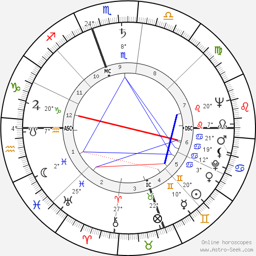 William Styron birth chart, biography, wikipedia 2018, 2019