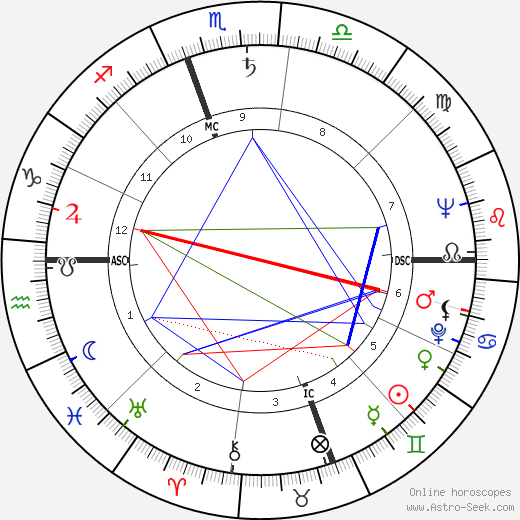 William Styron astro natal birth chart, William Styron horoscope, astrology