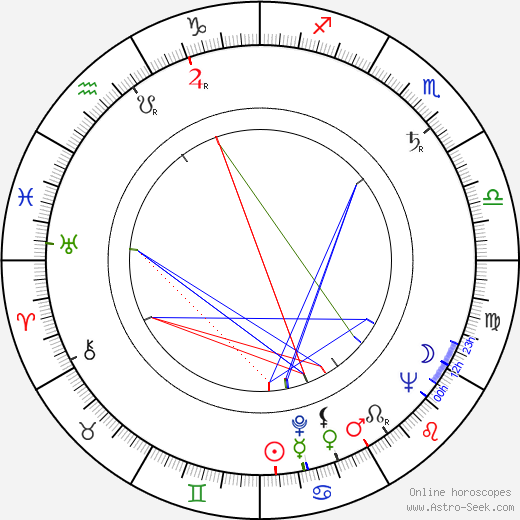 Zdeněk Smetana birth chart, Zdeněk Smetana astro natal horoscope, astrology