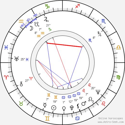 Zsigmond Turner birth chart, biography, wikipedia 2019, 2020