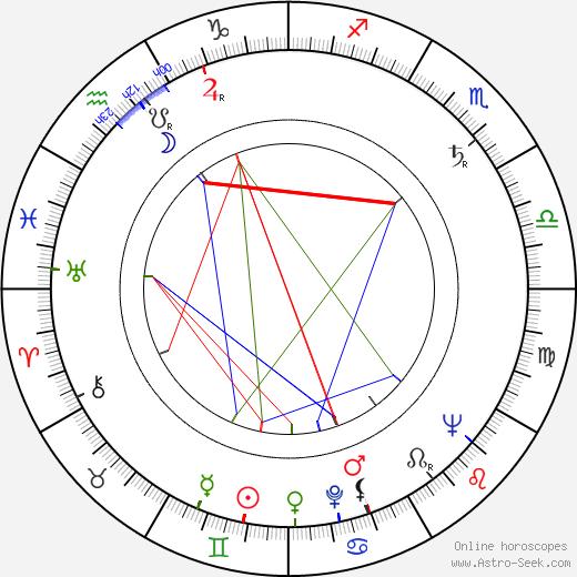 Zsigmond Turner astro natal birth chart, Zsigmond Turner horoscope, astrology