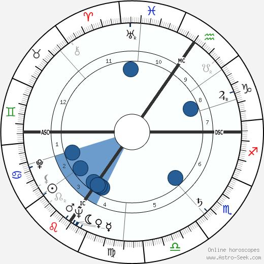 Alain Decaux wikipedia, horoscope, astrology, instagram