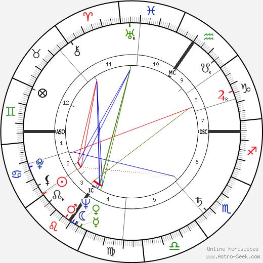 Ален Деко Alain Decaux день рождения гороскоп, Alain Decaux Натальная карта онлайн
