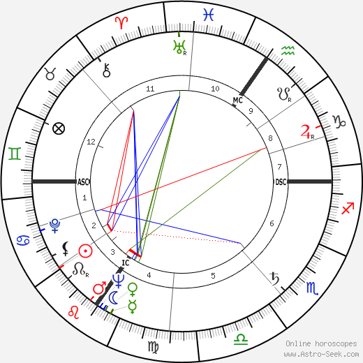 Alain Decaux birth chart, Alain Decaux astro natal horoscope, astrology