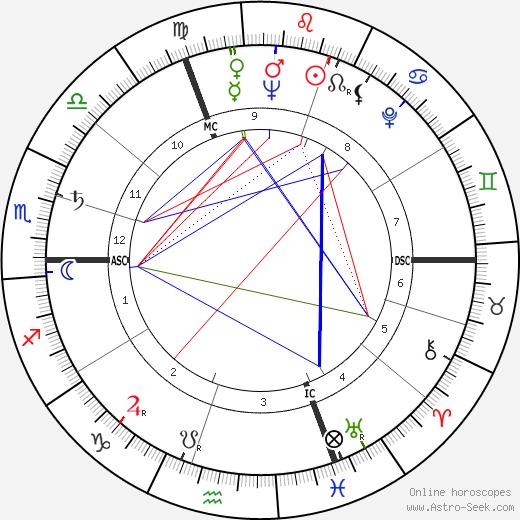 Antoine Duhamel tema natale, oroscopo, Antoine Duhamel oroscopi gratuiti, astrologia