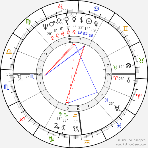 Bill Haley birth chart, biography, wikipedia 2018, 2019