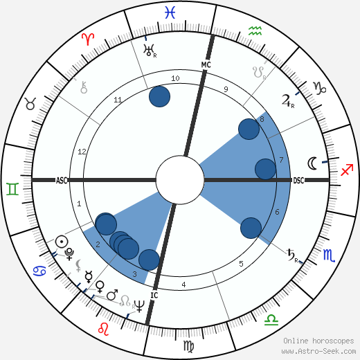 Clarence Carvalho wikipedia, horoscope, astrology, instagram