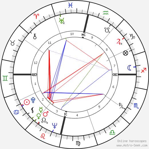 Clarence Carvalho tema natale, oroscopo, Clarence Carvalho oroscopi gratuiti, astrologia