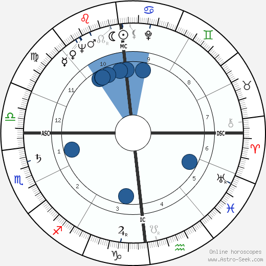 Claude Pichois wikipedia, horoscope, astrology, instagram