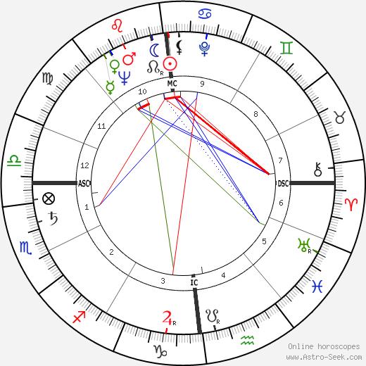 Claude Pichois день рождения гороскоп, Claude Pichois Натальная карта онлайн