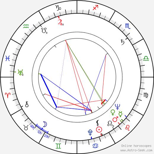 D. A. Pennebaker день рождения гороскоп, D. A. Pennebaker Натальная карта онлайн