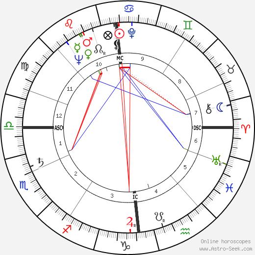 David Lambie tema natale, oroscopo, David Lambie oroscopi gratuiti, astrologia