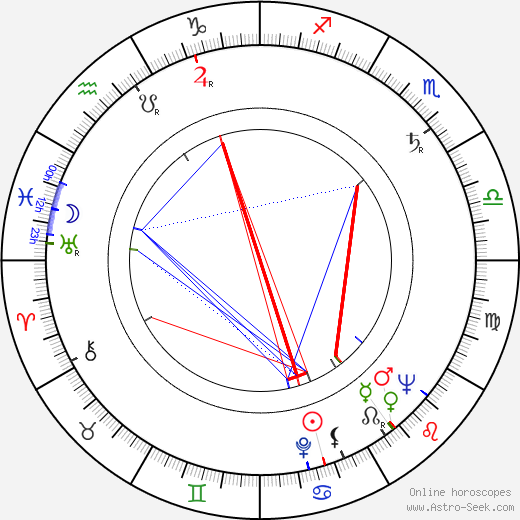 Ефим Абрамович Гамбург Efim Gamburg день рождения гороскоп, Efim Gamburg Натальная карта онлайн