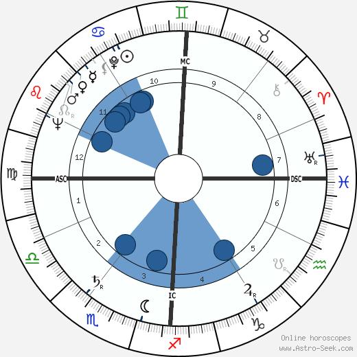 Emilio Cavigioli wikipedia, horoscope, astrology, instagram