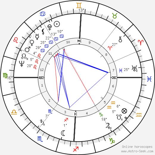 Emilio Cavigioli birth chart, biography, wikipedia 2018, 2019