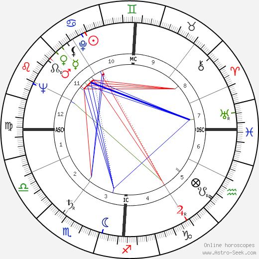 Emilio Cavigioli astro natal birth chart, Emilio Cavigioli horoscope, astrology
