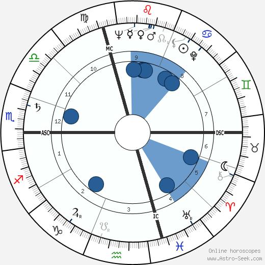 Enzo Menegotti wikipedia, horoscope, astrology, instagram