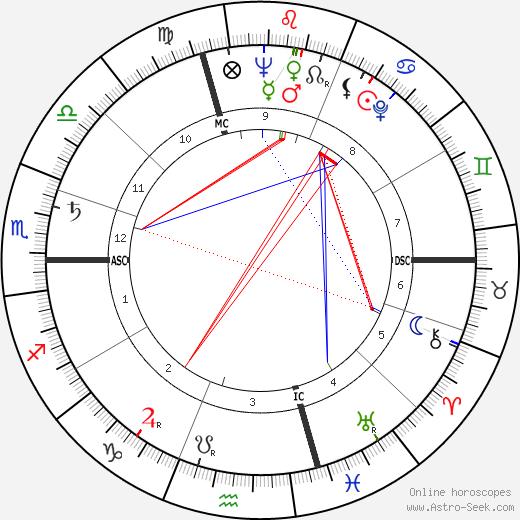 Enzo Menegotti tema natale, oroscopo, Enzo Menegotti oroscopi gratuiti, astrologia