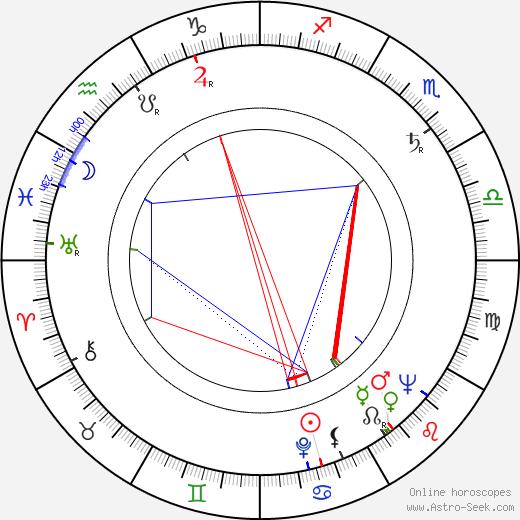 Ewa Krasnodebska birth chart, Ewa Krasnodebska astro natal horoscope, astrology