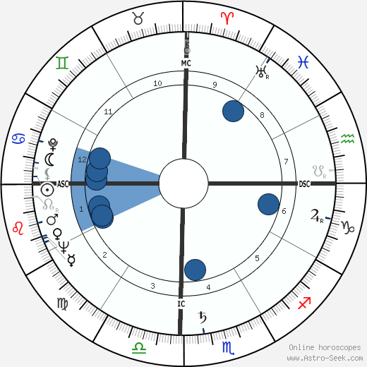Frantz Fanon horoscope, astrology, sign, zodiac, date of birth, instagram