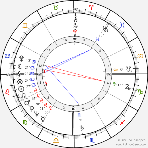 Frantz Fanon birth chart, biography, wikipedia 2018, 2019
