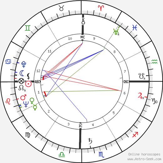 Frantz Fanon astro natal birth chart, Frantz Fanon horoscope, astrology