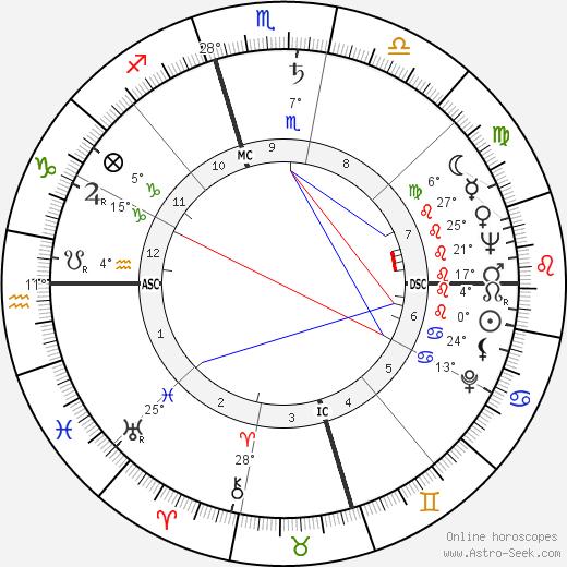 Gloria DeHaven Биография в Википедии 2019, 2020