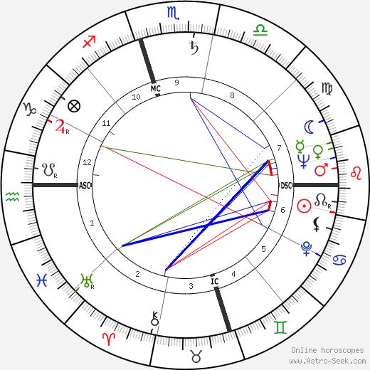 Глория Дехейвен Gloria DeHaven день рождения гороскоп, Gloria DeHaven Натальная карта онлайн