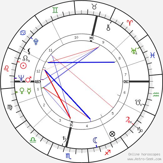 Herbert Baumann astro natal birth chart, Herbert Baumann horoscope, astrology