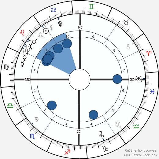 Jack Matthews wikipedia, horoscope, astrology, instagram