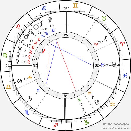 Jack Matthews birth chart, biography, wikipedia 2020, 2021