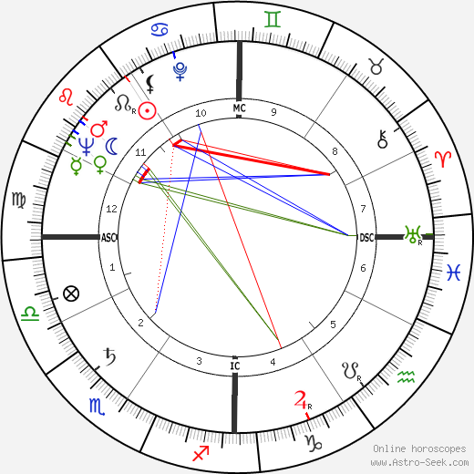 Jack Matthews birth chart, Jack Matthews astro natal horoscope, astrology