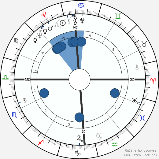 Jacques Delors wikipedia, horoscope, astrology, instagram