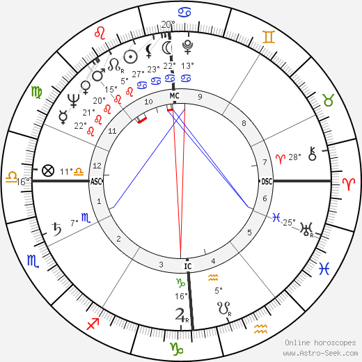 Jacques Delors birth chart, biography, wikipedia 2019, 2020