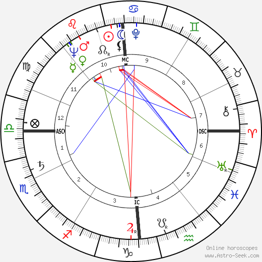 Jacques Delors astro natal birth chart, Jacques Delors horoscope, astrology