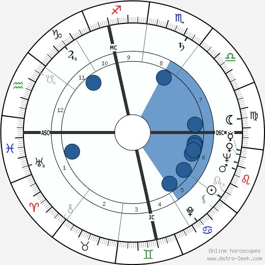 Jacques Derogy wikipedia, horoscope, astrology, instagram