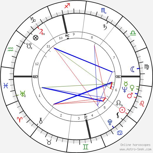 Jacques Derogy день рождения гороскоп, Jacques Derogy Натальная карта онлайн