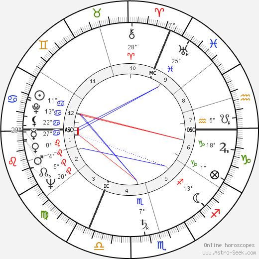 Jacques Fabbri birth chart, biography, wikipedia 2019, 2020