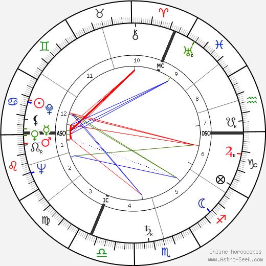 Jacques Fabbri astro natal birth chart, Jacques Fabbri horoscope, astrology