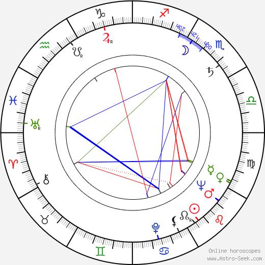 Jacques Sernas tema natale, oroscopo, Jacques Sernas oroscopi gratuiti, astrologia