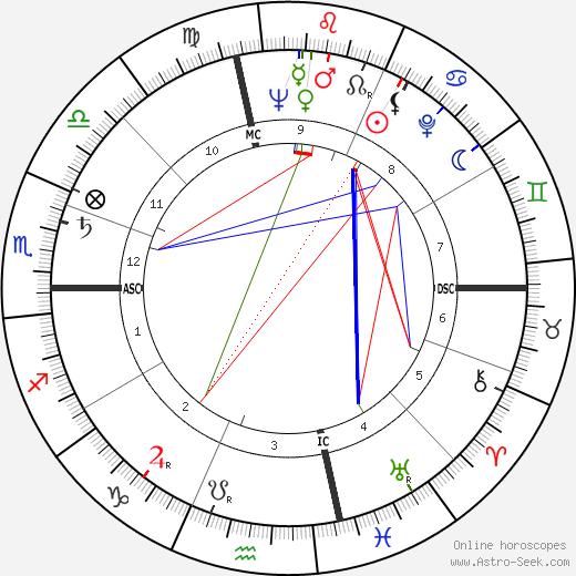 Jaime de Mora y Aragon tema natale, oroscopo, Jaime de Mora y Aragon oroscopi gratuiti, astrologia