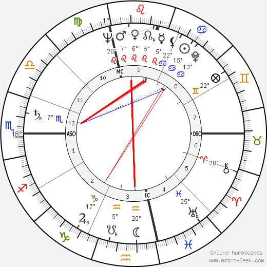 Jean Cau birth chart, biography, wikipedia 2018, 2019