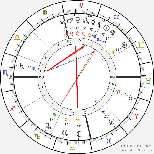 Jean Cau birth chart, biography, wikipedia 2019, 2020