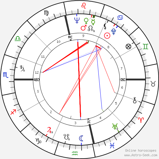 Jean Cau astro natal birth chart, Jean Cau horoscope, astrology