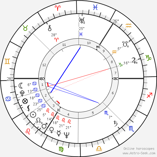 Jean-Pierre Faye birth chart, biography, wikipedia 2019, 2020