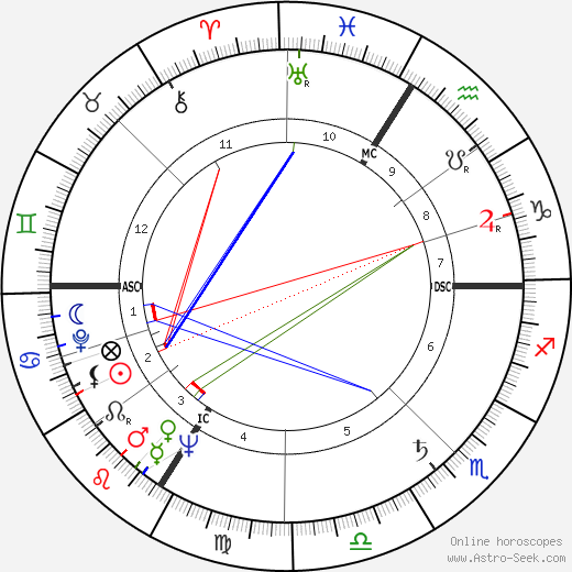 Jean-Pierre Faye astro natal birth chart, Jean-Pierre Faye horoscope, astrology