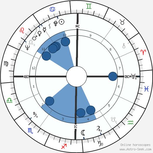 Jean Raspail wikipedia, horoscope, astrology, instagram