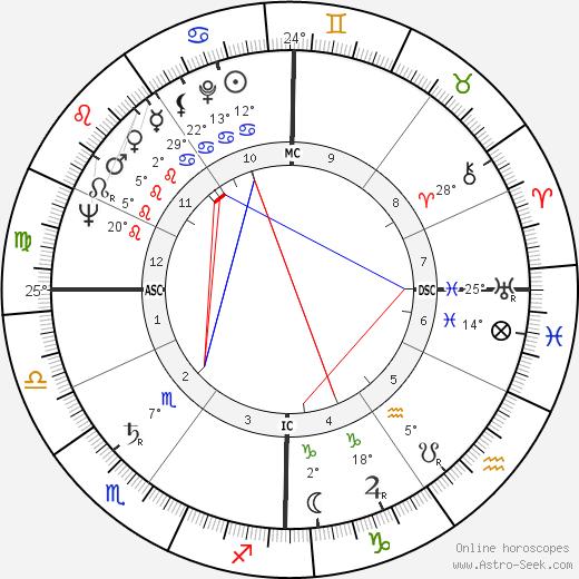 Jean Raspail birth chart, biography, wikipedia 2019, 2020