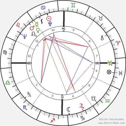 Jean Raspail astro natal birth chart, Jean Raspail horoscope, astrology